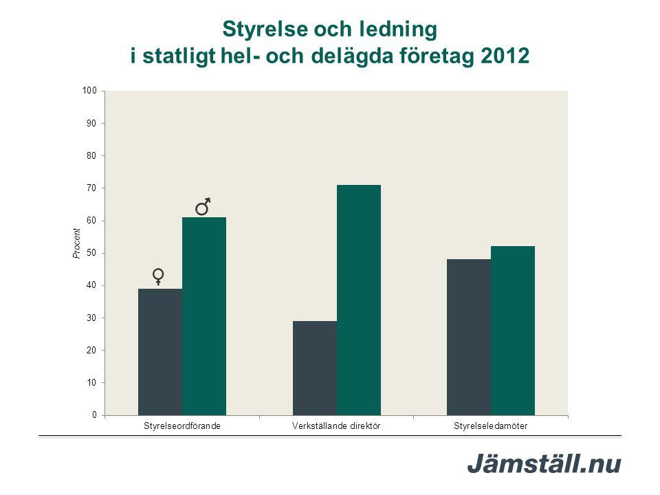 i statligt hel- och delägda företag 2012