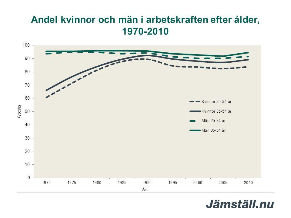 Andel kvinnor och män i arbetskraften efter ålder, 1970-2010