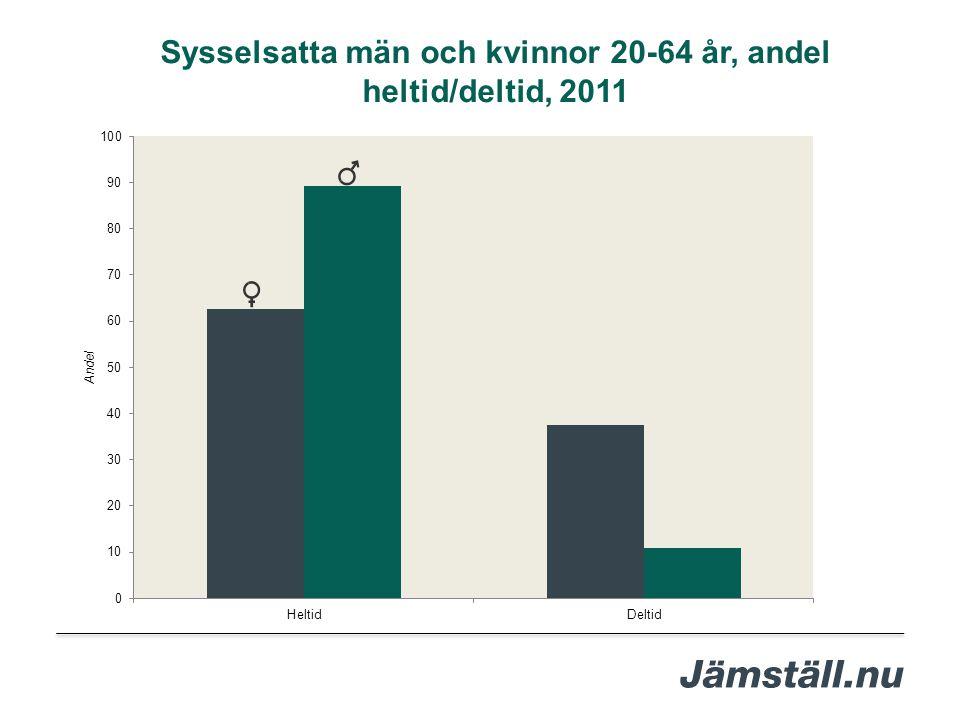 Sysselsatta män och kvinnor 20-64 år, andel heltid/deltid, 2011
