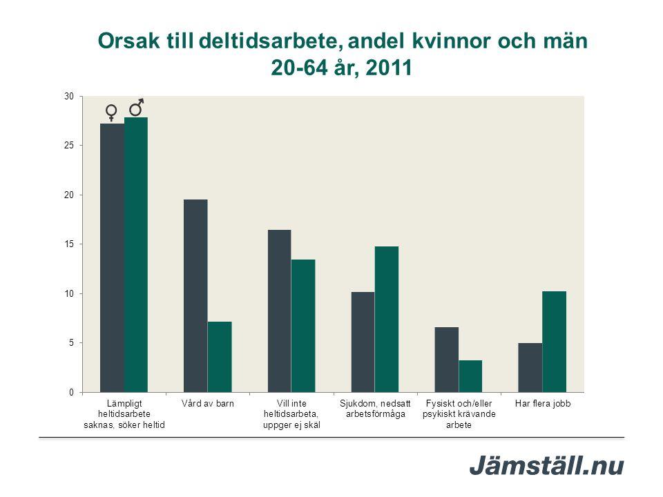 Orsak till deltidsarbete, andel kvinnor och män 20-64 år, 2011