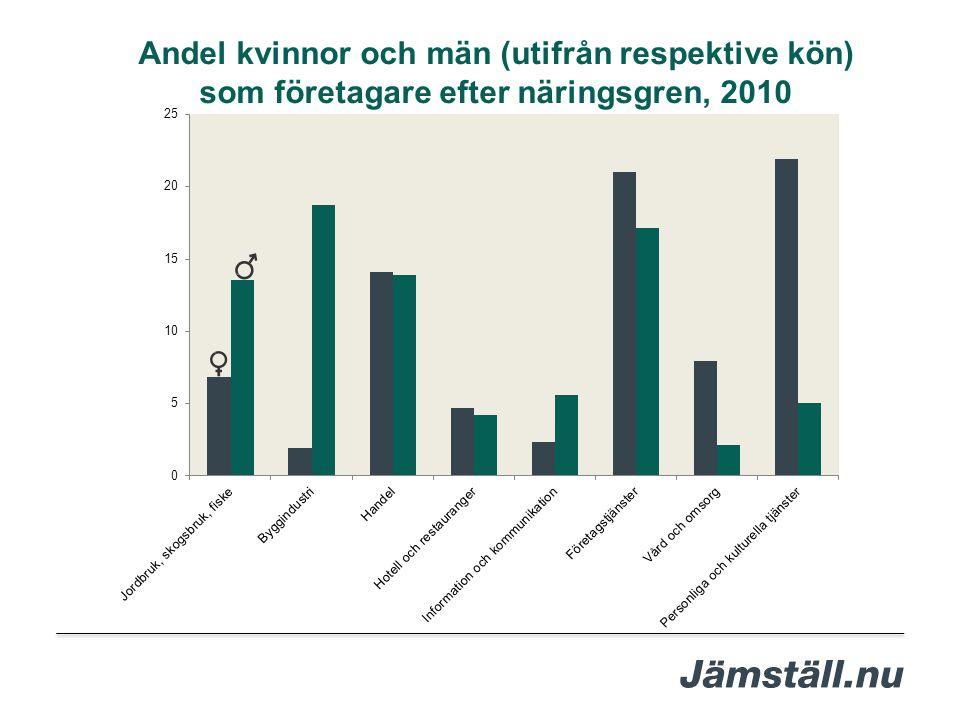 Andel kvinnor och män (utifrån respektive kön) som företagare efter näringsgren, 2010
