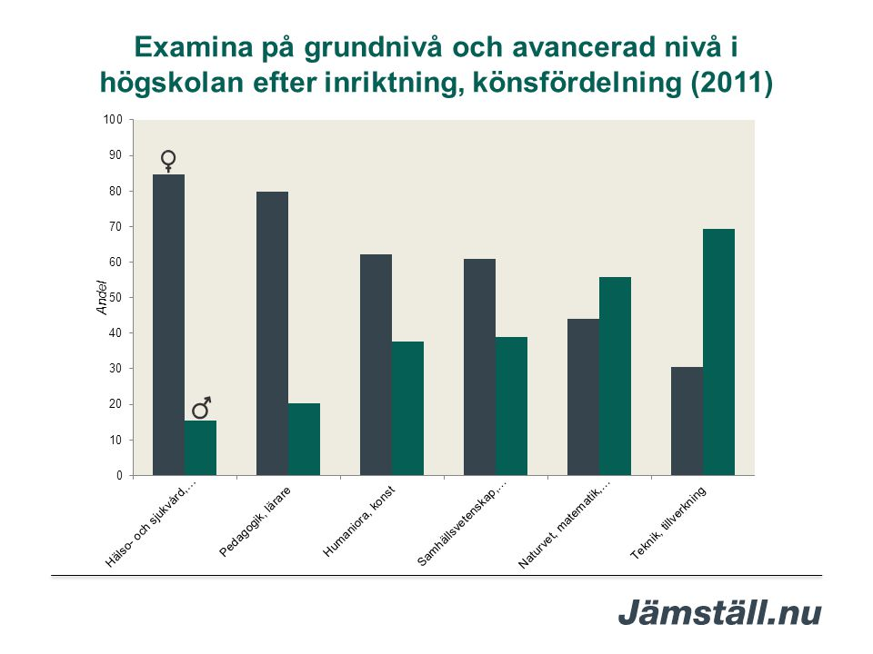 Examina på grundnivå och avancerad nivå i högskolan efter inriktning, könsfördelning (2011)