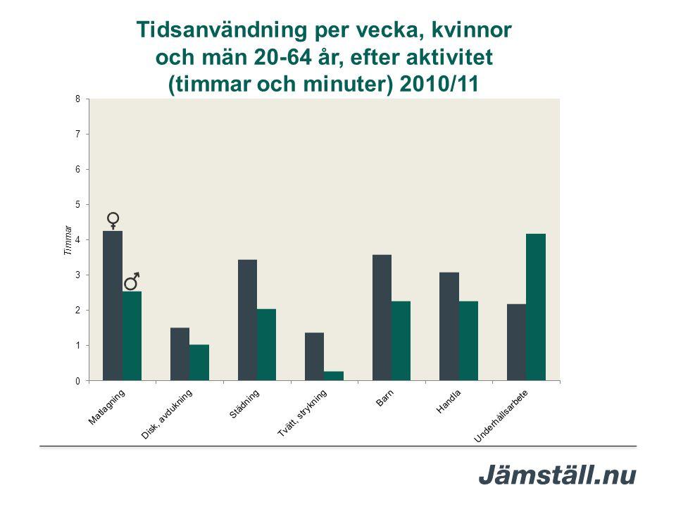 Tidsanvändning per vecka, kvinnor och män 20-64 år, efter aktivitet