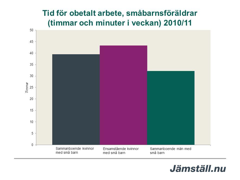 Tid för obetalt arbete, småbarnsföräldrar (timmar och minuter i veckan) 2010/11