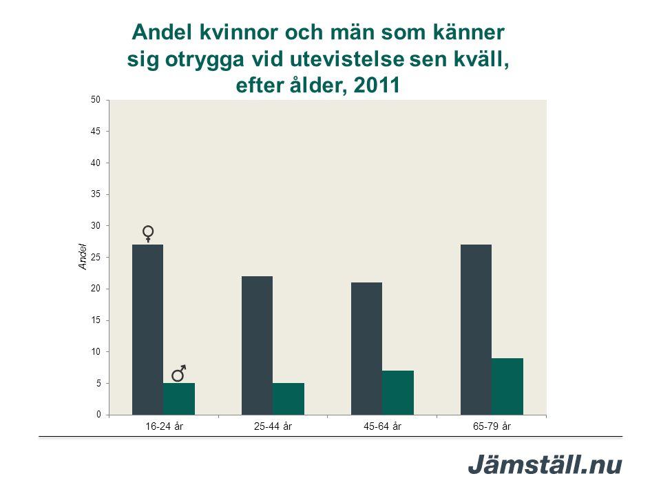 Andel kvinnor och män som känner sig otrygga vid utevistelse sen kväll, efter ålder, 2011