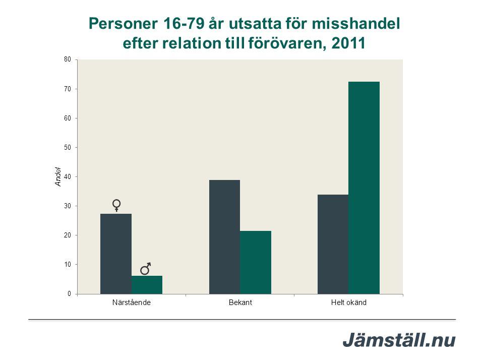Personer 16-79 år utsatta för misshandel