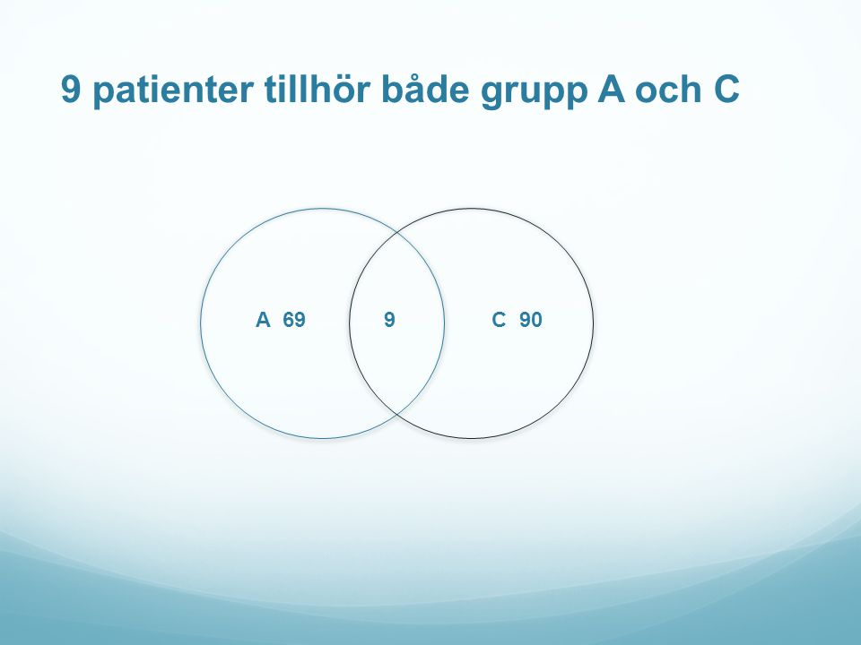 9 patienter tillhör både grupp A och C
