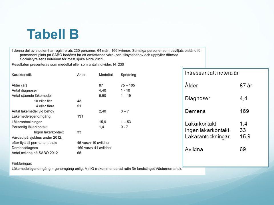 Tabell B Intressant att notera är Ålder 87 år Diagnoser 4,4 Demens 169