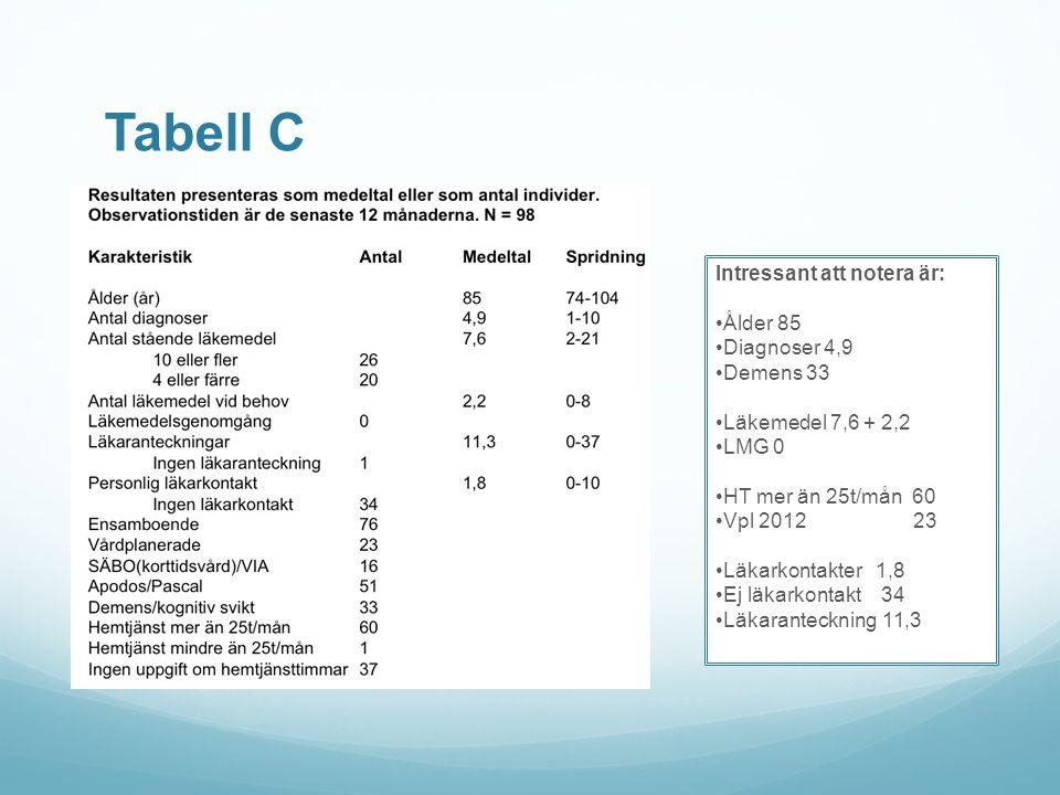 Tabell C Intressant att notera är: Ålder 85 Diagnoser 4,9 Demens 33