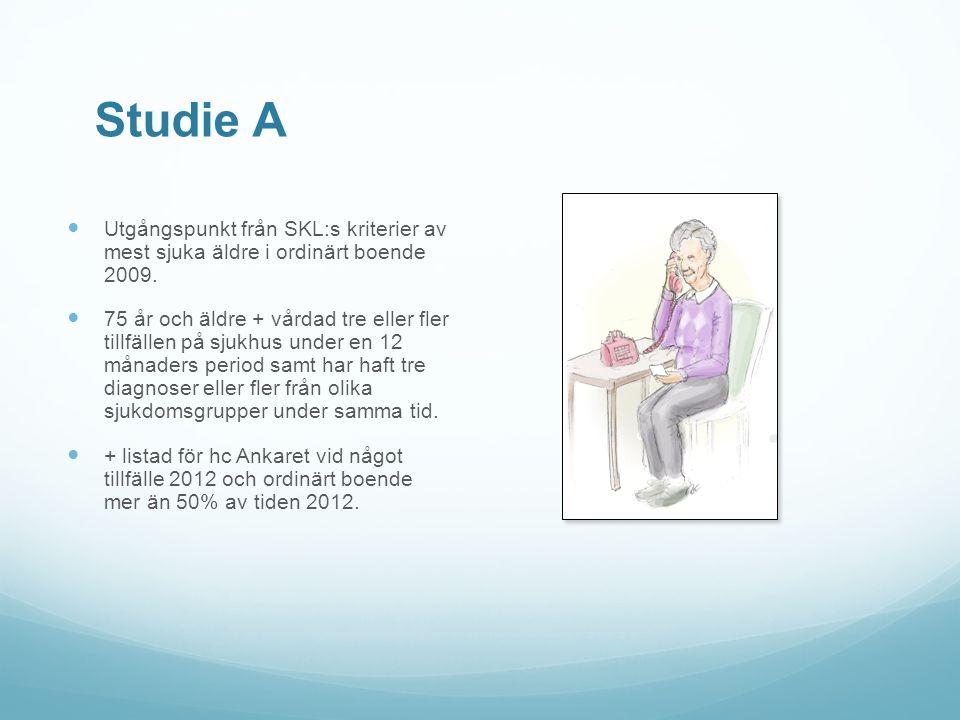Studie A Utgångspunkt från SKL:s kriterier av mest sjuka äldre i ordinärt boende 2009.