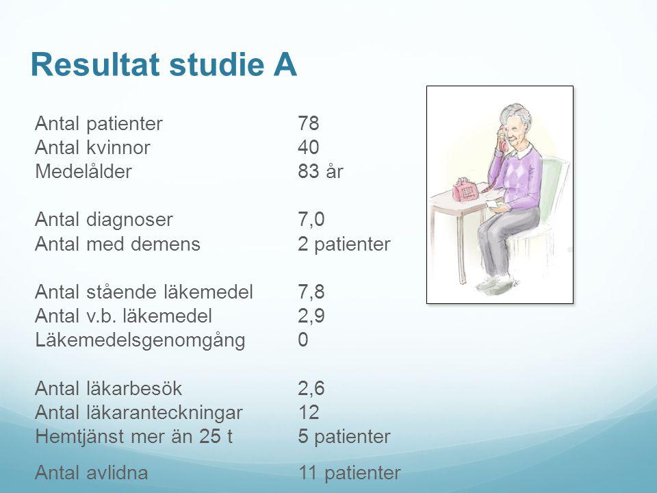 Resultat studie A Antal patienter 78 Antal kvinnor 40 Medelålder 83 år