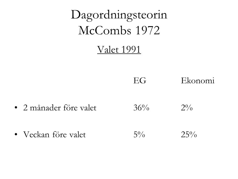 Dagordningsteorin McCombs 1972