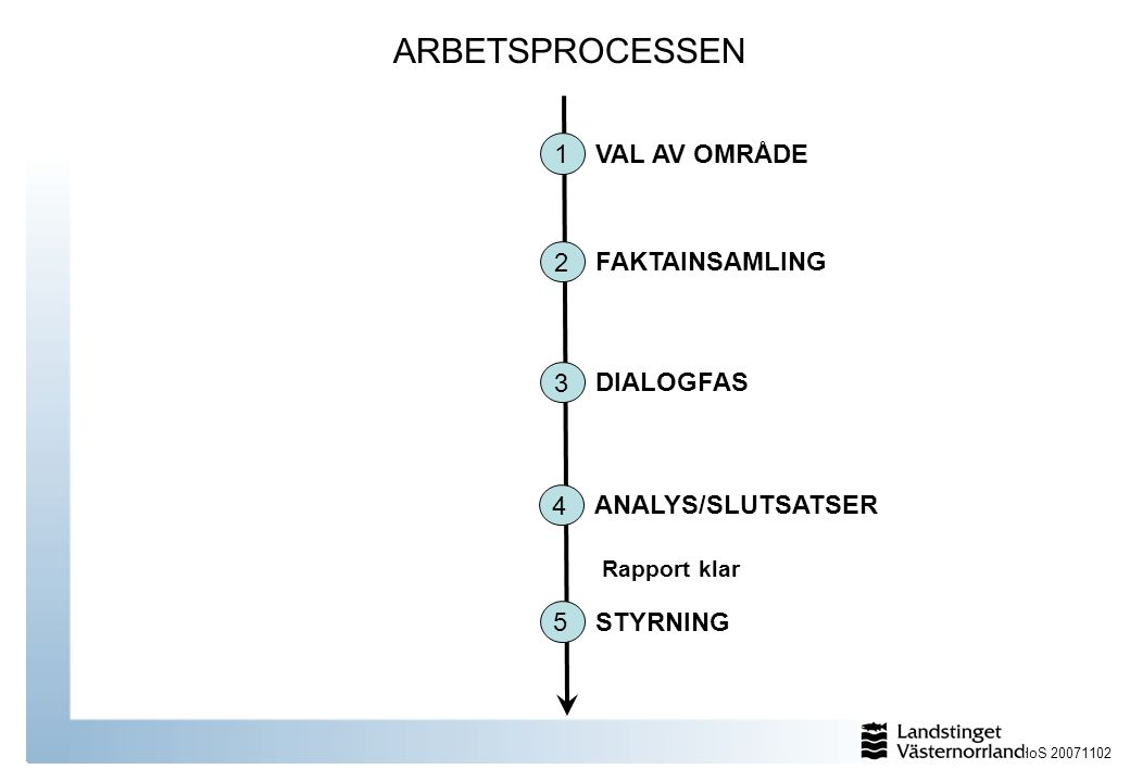 ARBETSPROCESSEN 1 VAL AV OMRÅDE 2 FAKTAINSAMLING 3 DIALOGFAS 4