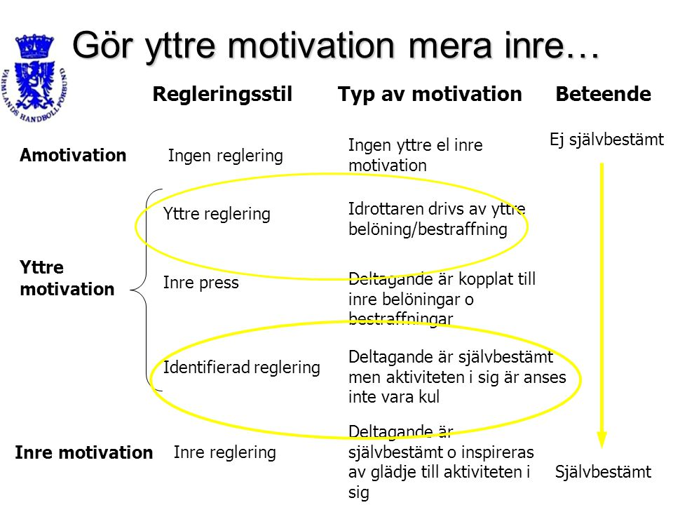 Gör yttre motivation mera inre…