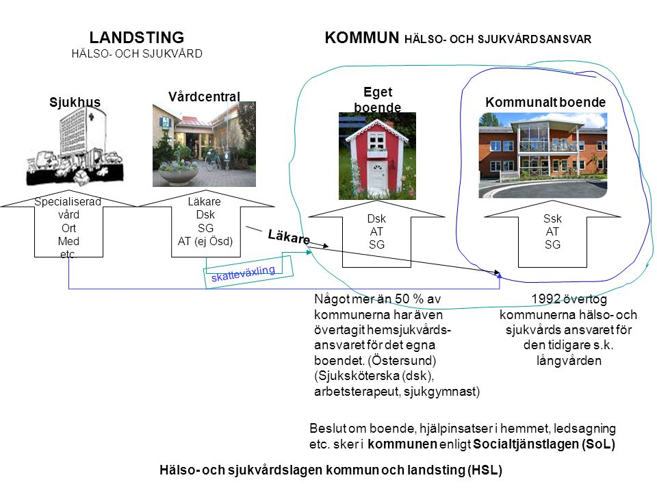 Hälso- och sjukvårdslagen kommun och landsting (HSL)
