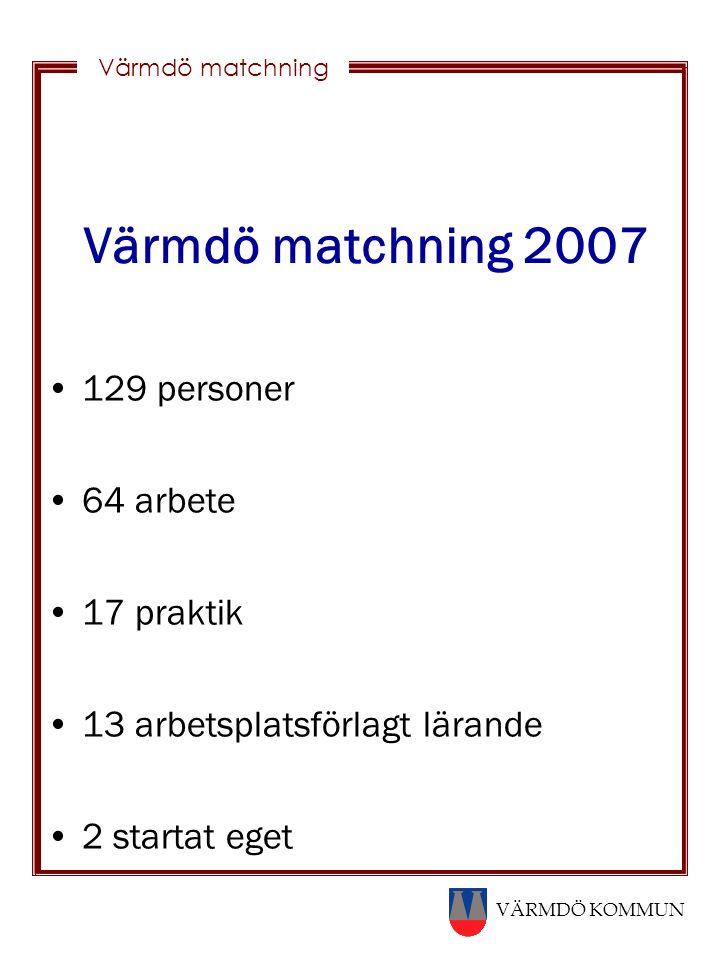 Värmdö matchning 2007 129 personer 64 arbete 17 praktik