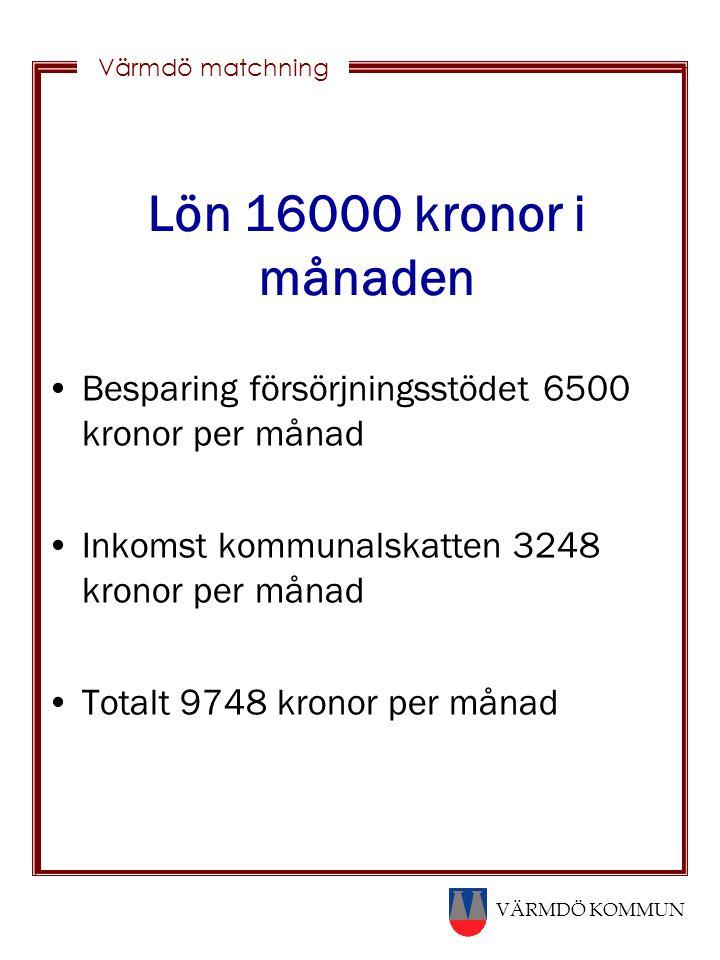 Lön 16000 kronor i månaden Besparing försörjningsstödet 6500 kronor per månad. Inkomst kommunalskatten 3248 kronor per månad.