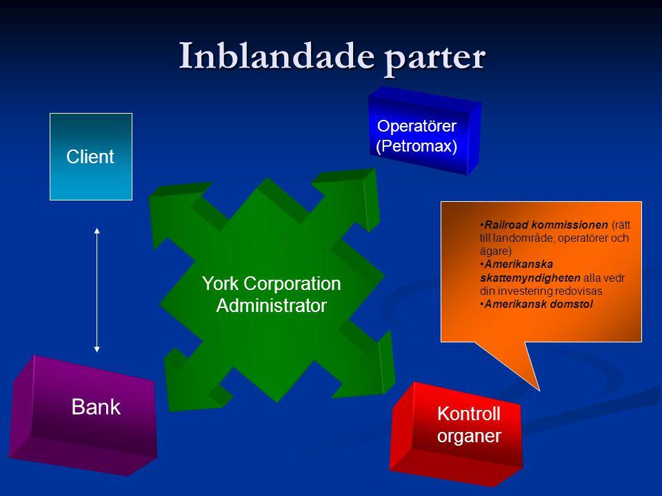 Inblandade parter Bank Client York Corporation Administrator Kontroll