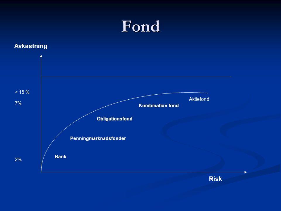 Fond Avkastning Risk < 15 % 7% Aktiefond Kombination fond