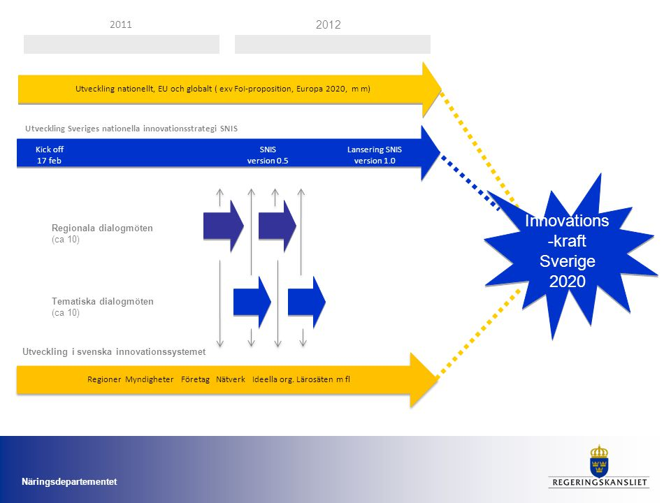 Innovations-kraft Sverige 2020
