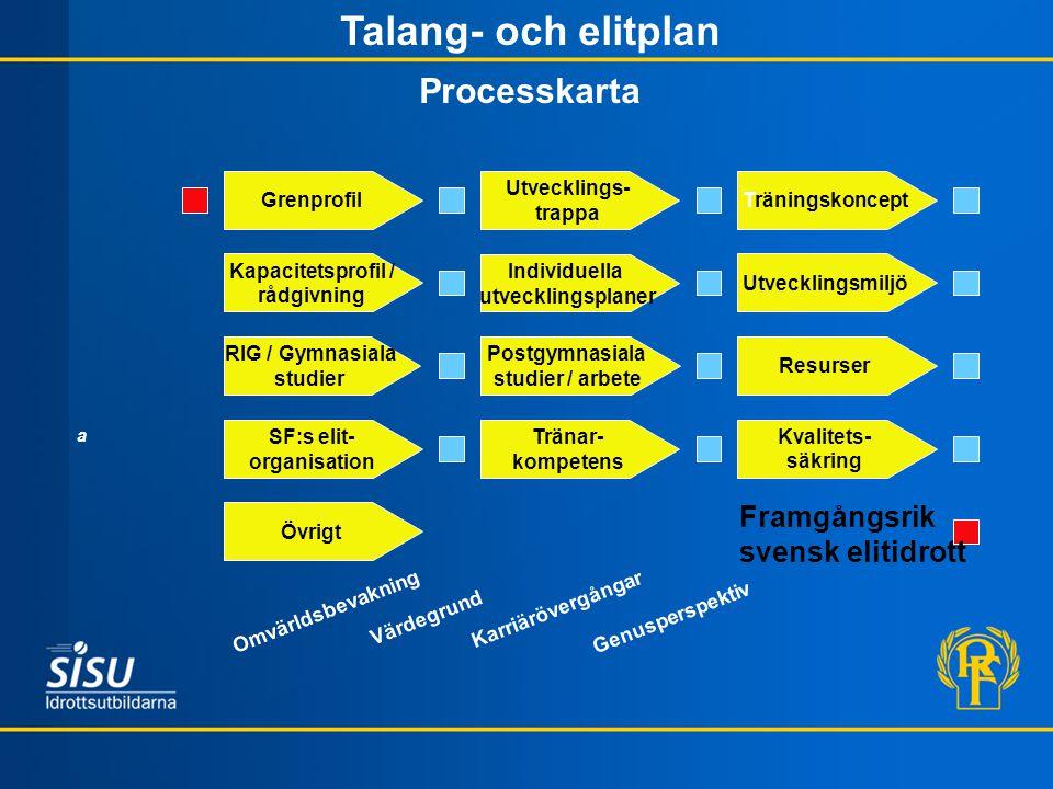 RIG / Gymnasiala studier Postgymnasiala studier / arbete