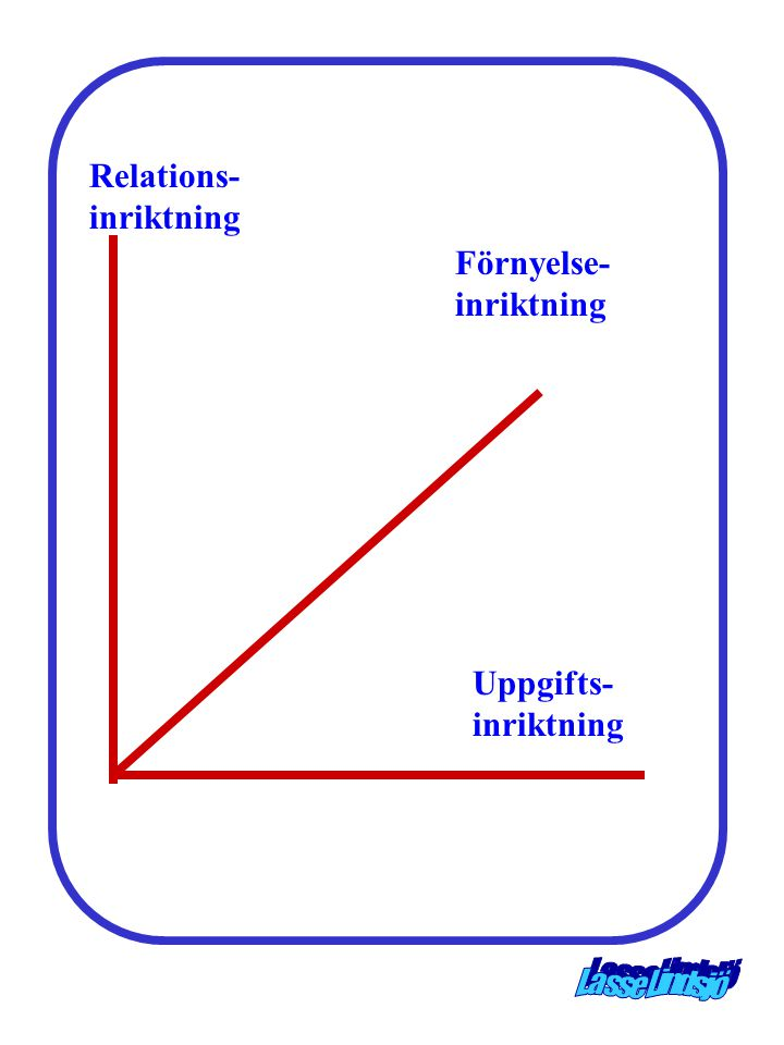Relations-inriktning