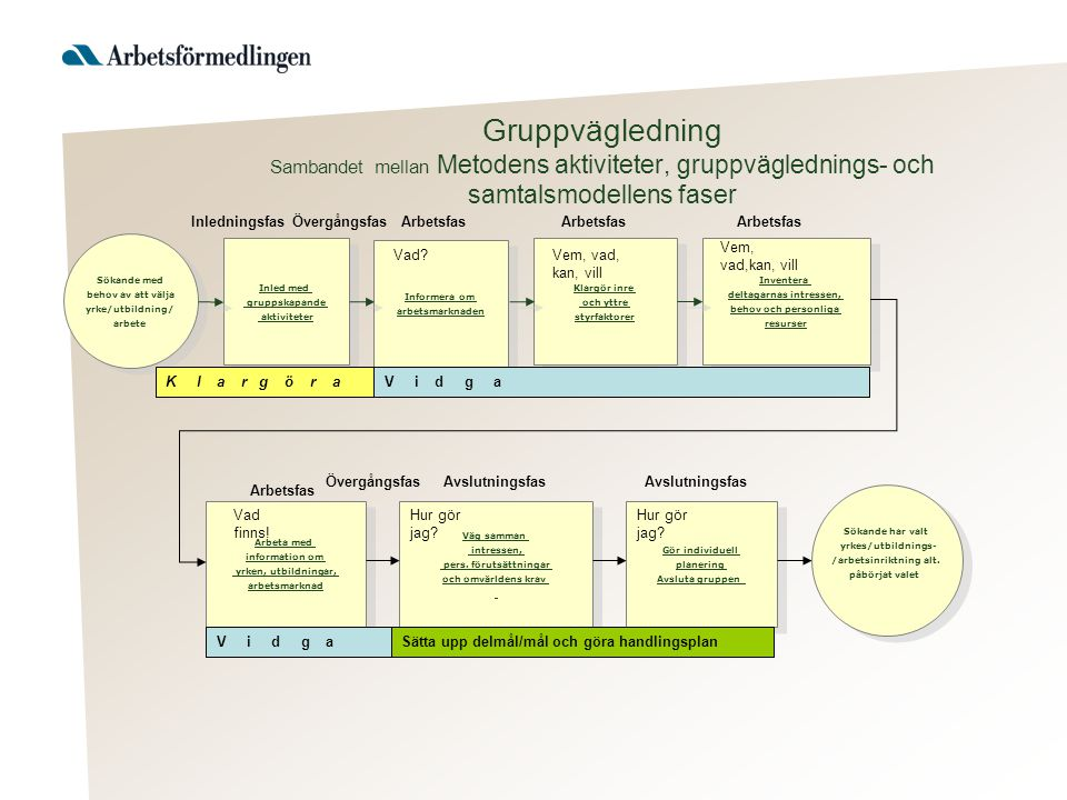 Gruppvägledning Sambandet mellan Metodens aktiviteter, gruppväglednings- och samtalsmodellens faser