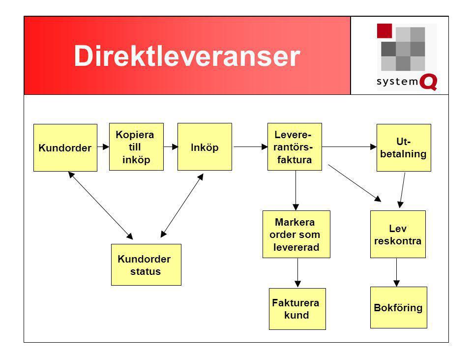 Direktleveranser Kundorder Kopiera till inköp Inköp Levere- rantörs-