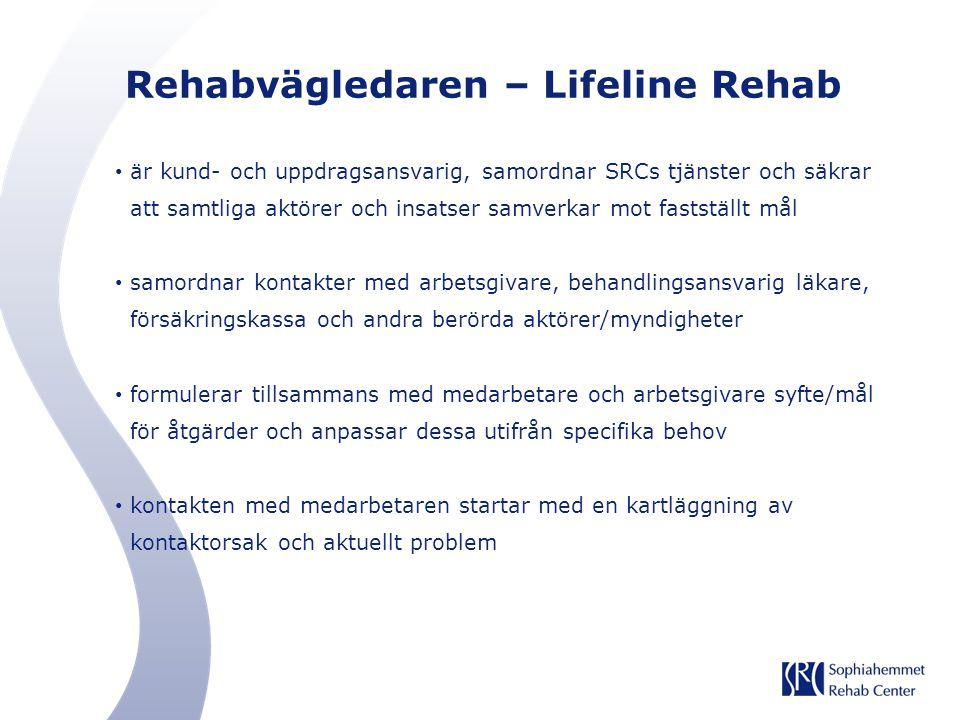 Rehabvägledaren – Lifeline Rehab