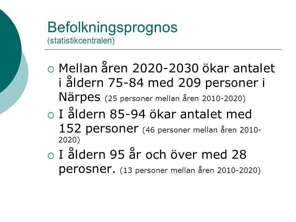 Befolkningsprognos (statistikcentralen)