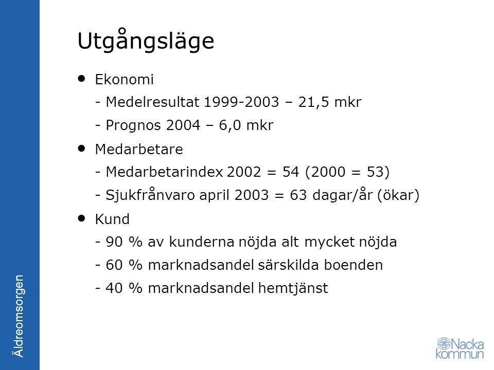 Utgångsläge Ekonomi - Medelresultat 1999-2003 – 21,5 mkr - Prognos 2004 – 6,0 mkr.