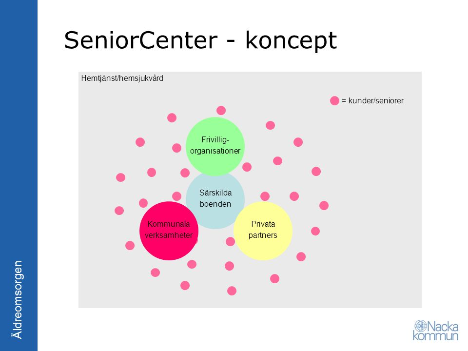 SeniorCenter - koncept