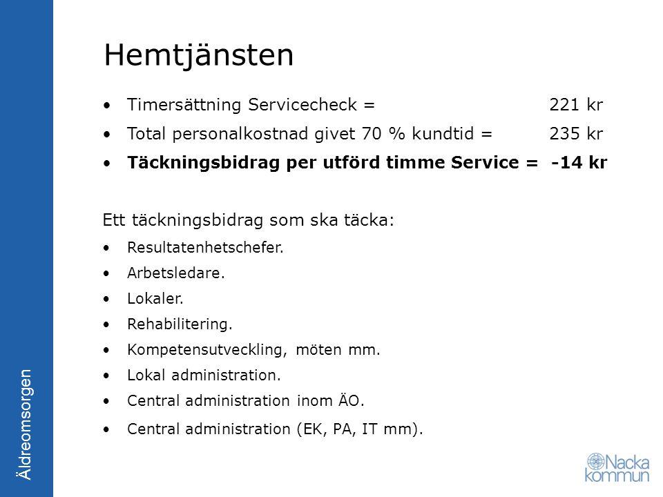 Hemtjänsten Timersättning Servicecheck = 221 kr