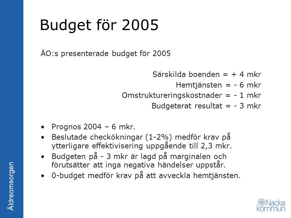 Budget för 2005 ÄO:s presenterade budget för 2005