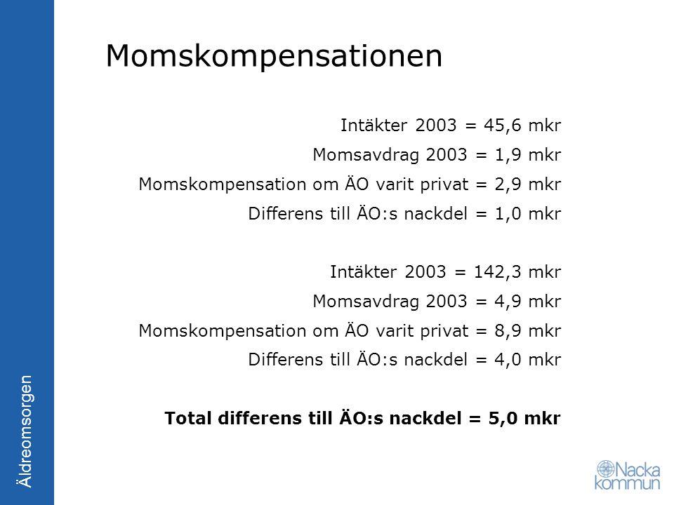 Momskompensationen Intäkter 2003 = 45,6 mkr Momsavdrag 2003 = 1,9 mkr