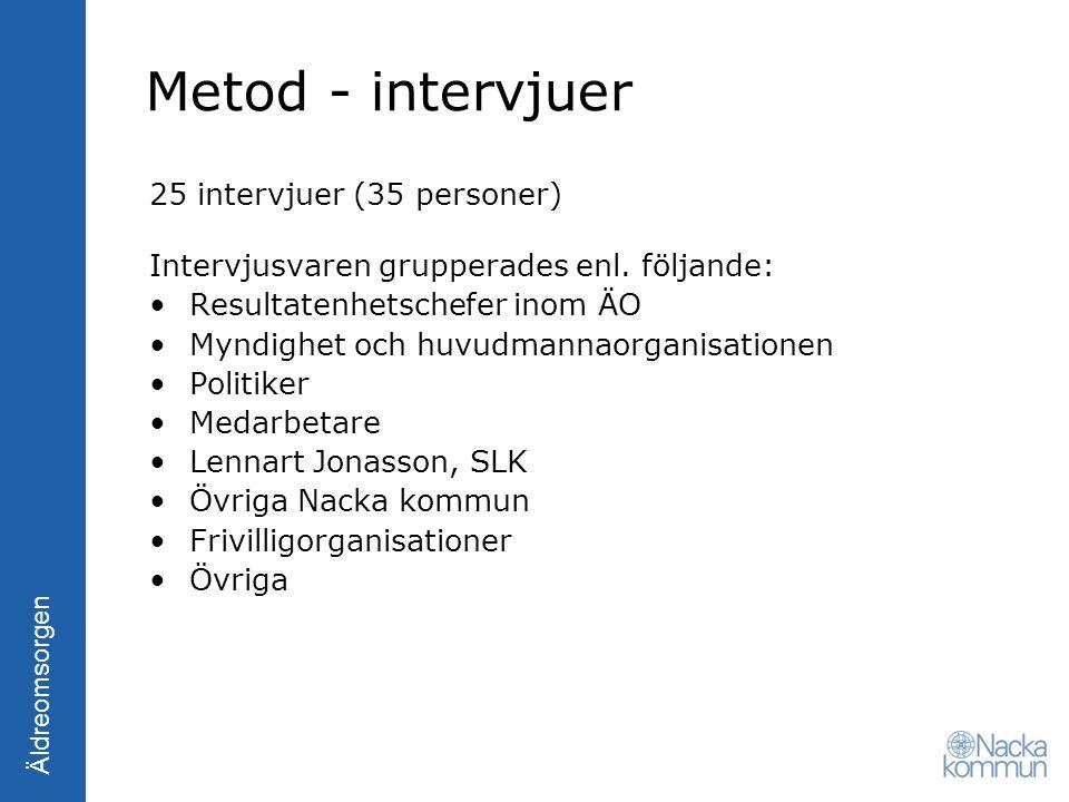 Metod - intervjuer 25 intervjuer (35 personer)