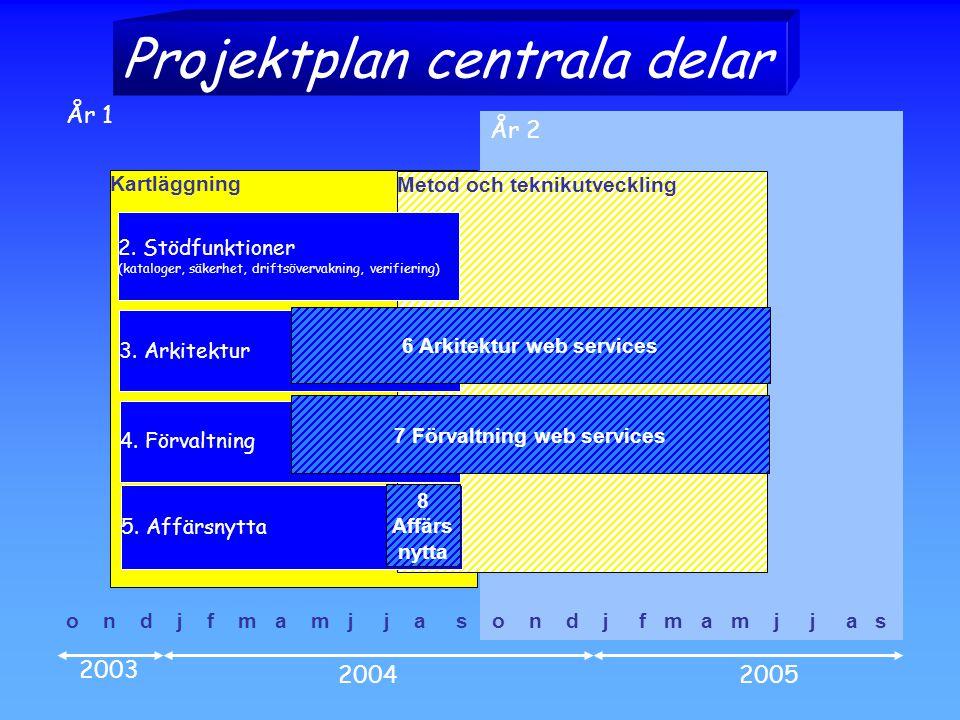 6 Arkitektur web services 7 Förvaltning web services