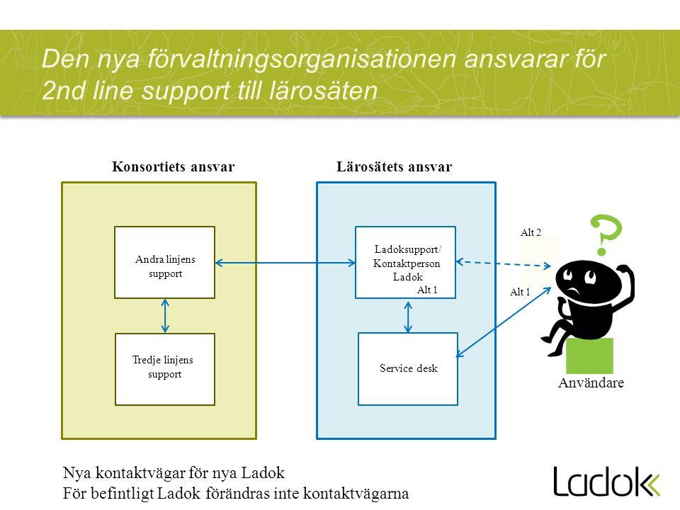 Ladoksupport/ Kontaktperson