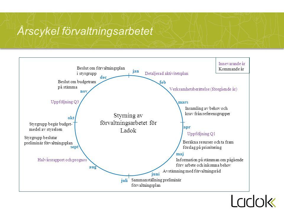 Årscykel förvaltningsarbetet