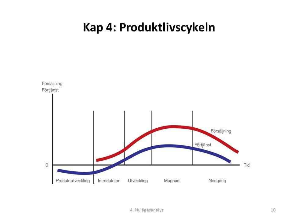 Kap 4: Produktlivscykeln