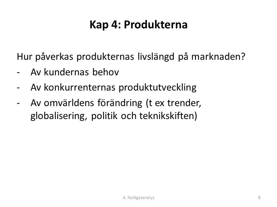 Kap 4: Produkterna Hur påverkas produkternas livslängd på marknaden