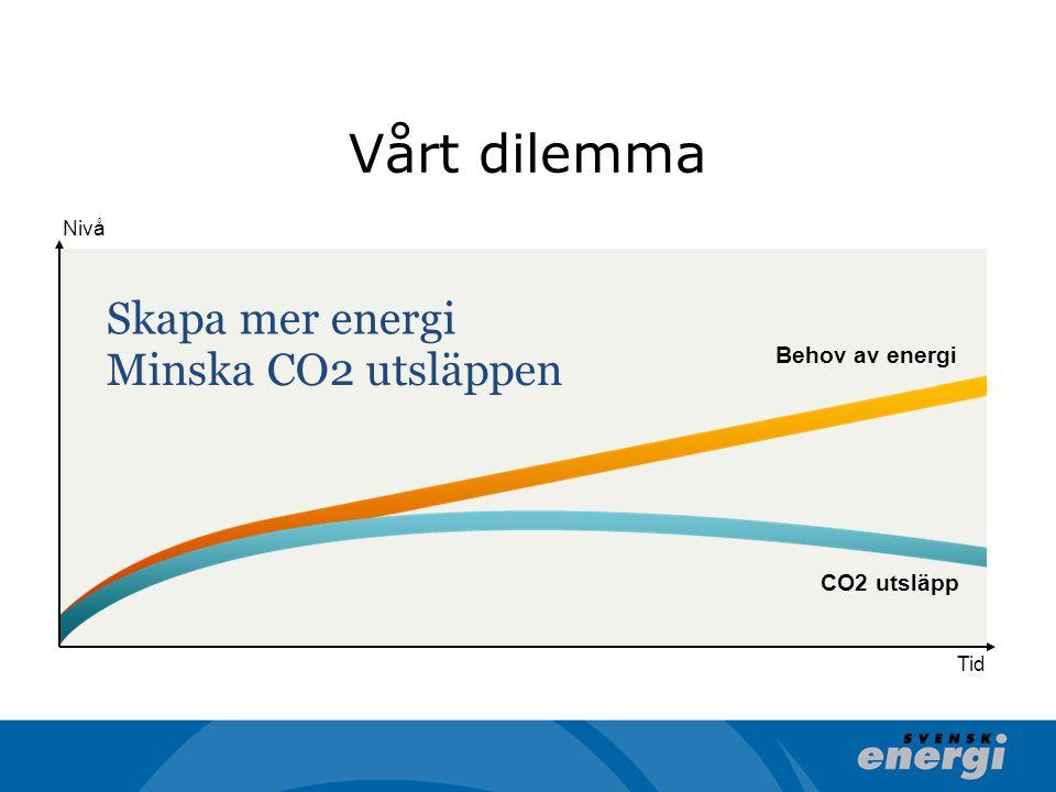 Vårt dilemma Skapa mer energi Minska CO2 utsläppen Behov av energi