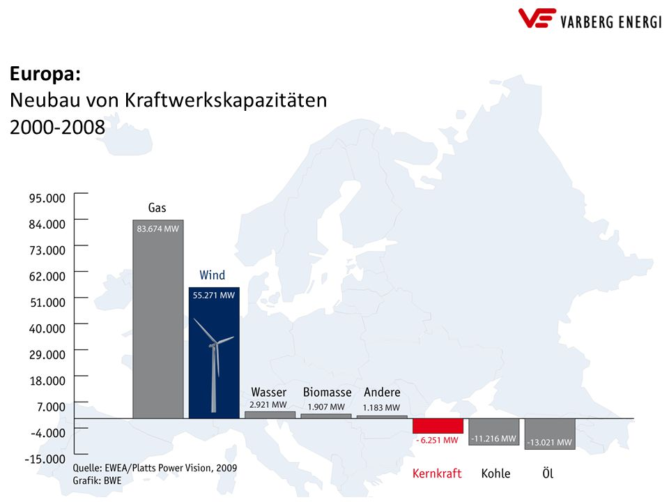 Europa: Neubau von Kraftwerkskapazitäten 2000-2008