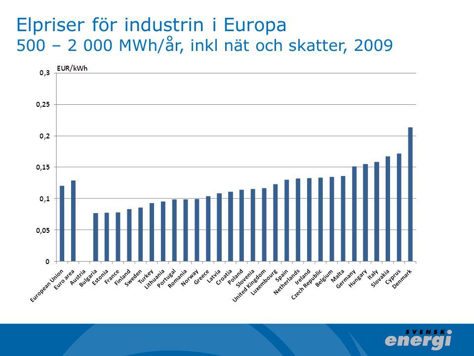 Elpriser för industrin i Europa 500 – 2 000 MWh/år, inkl nät och skatter, 2009