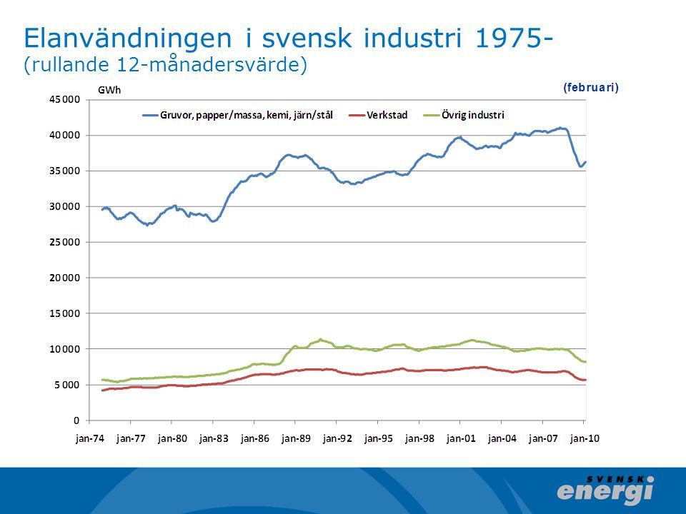 Elanvändningen i svensk industri 1975- (rullande 12-månadersvärde)