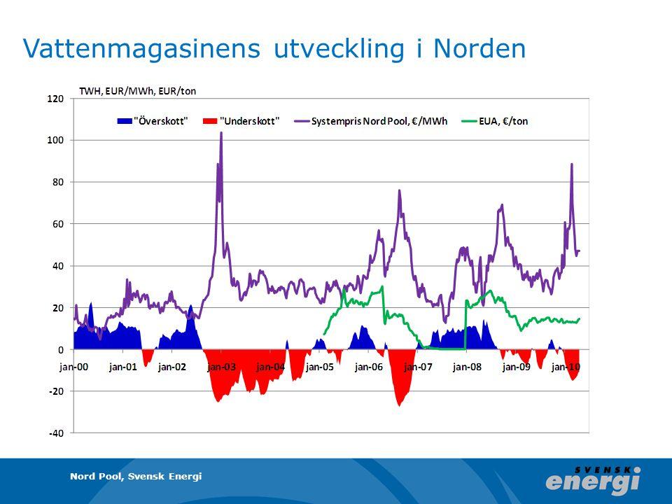 Vattenmagasinens utveckling i Norden