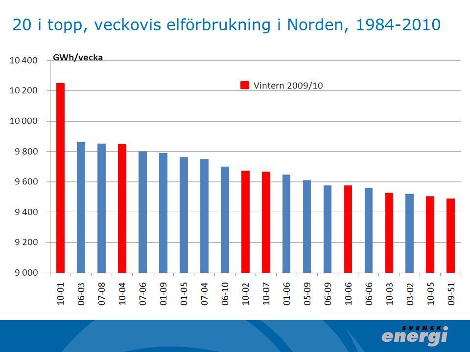 20 i topp, veckovis elförbrukning i Norden, 1984-2010