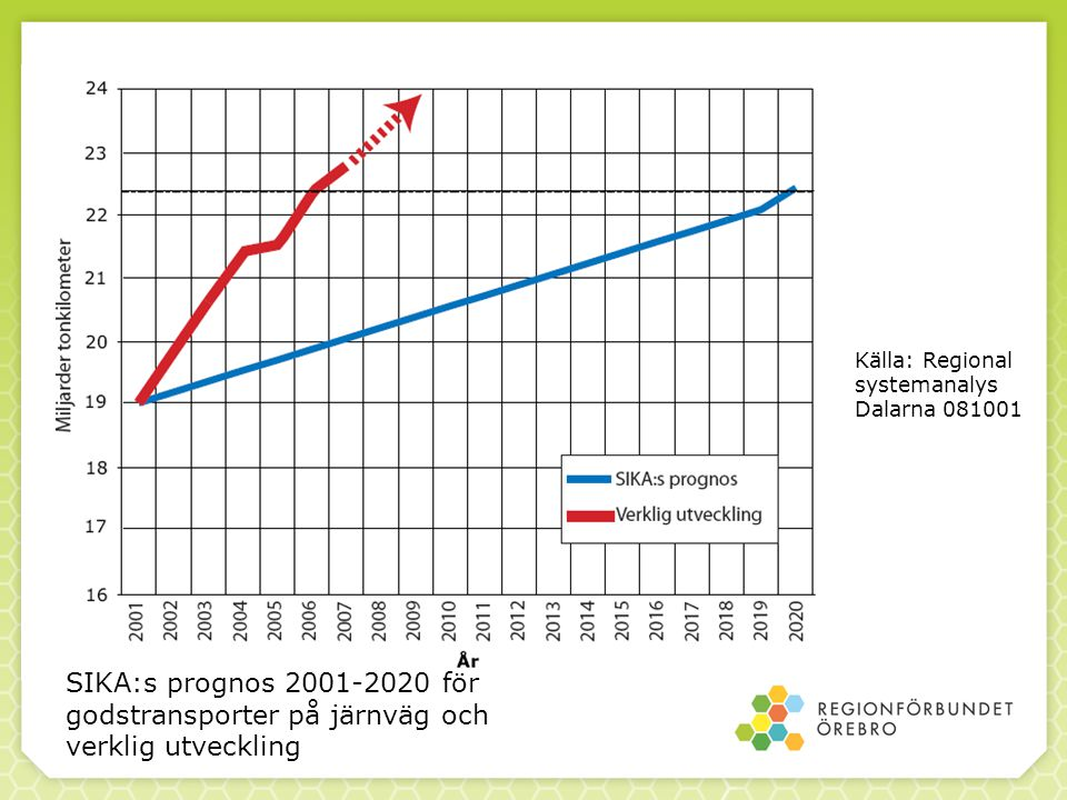 Källa: Regional systemanalys Dalarna 081001