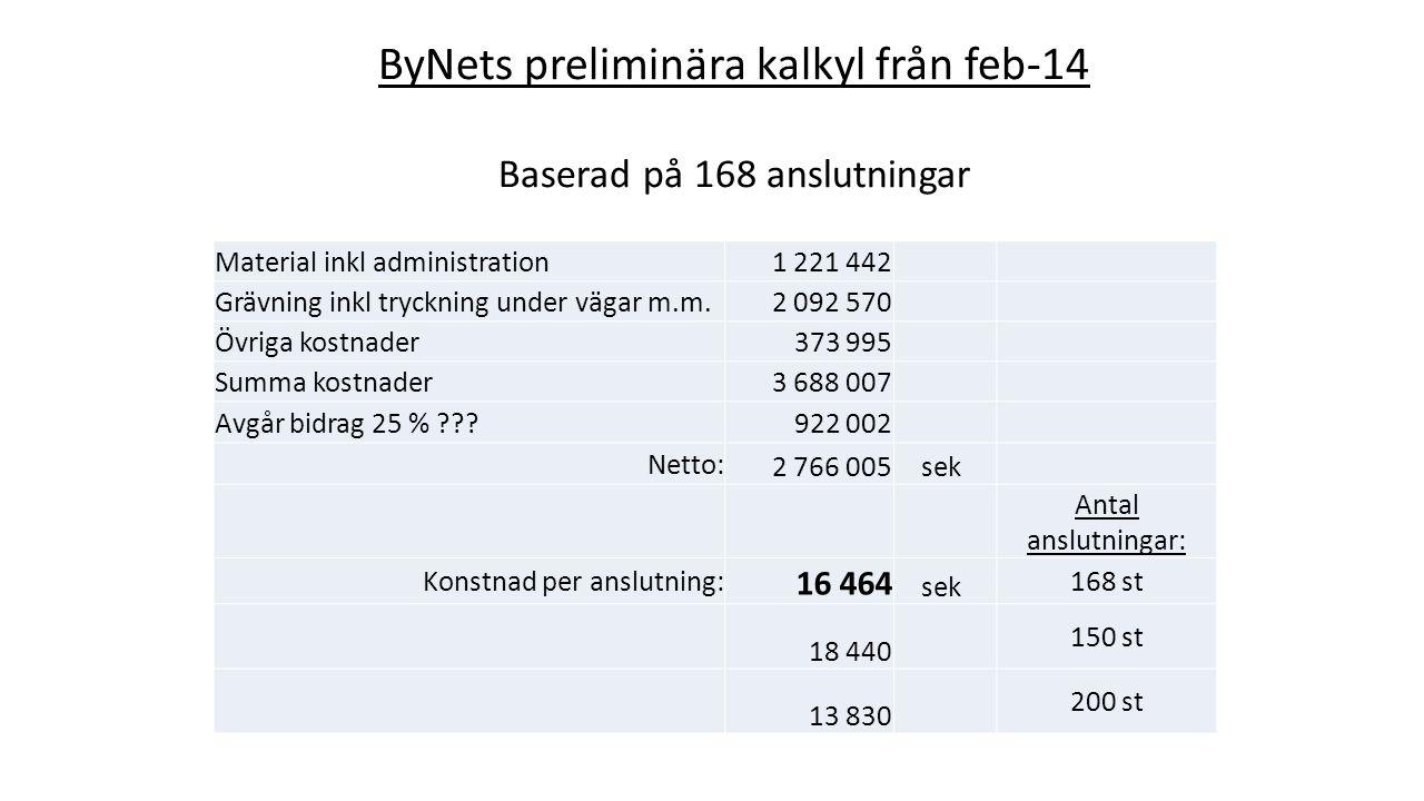 ByNets preliminära kalkyl från feb-14