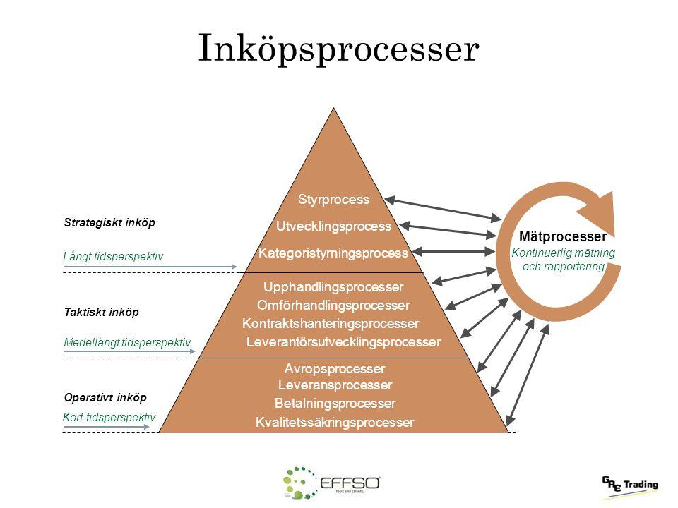 Inköpsprocesser Styrprocess Utvecklingsprocess Mätprocesser